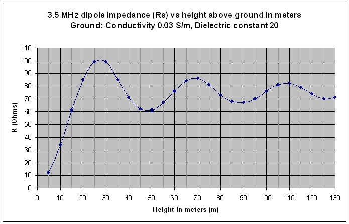 Dipole impedance versus height